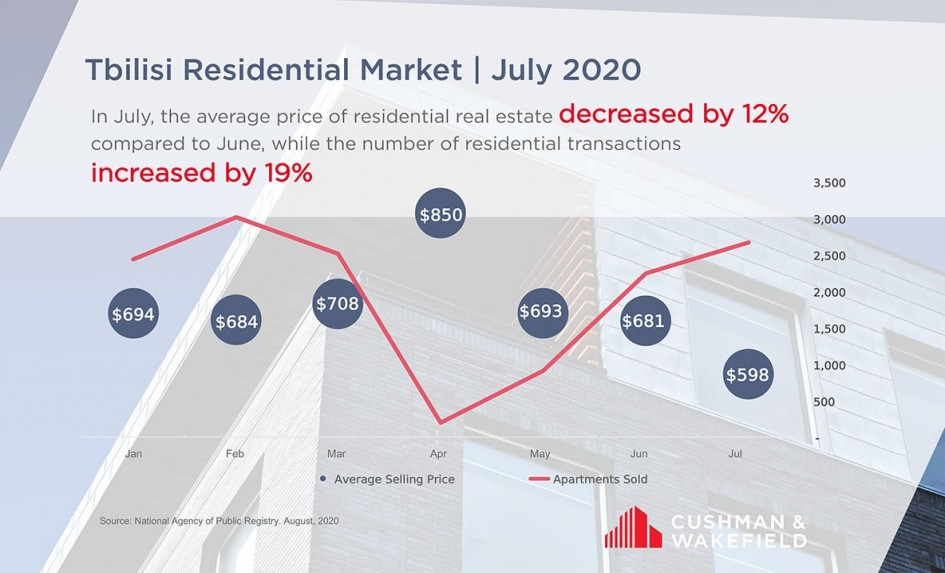 Tbilisi Residential Market | July 2020